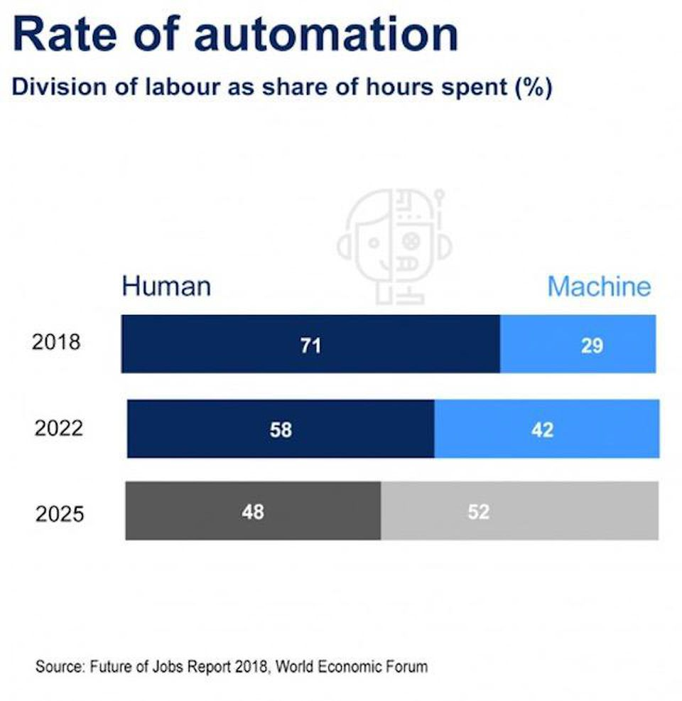 Rate of Automation in 2018, 2022, and 2025