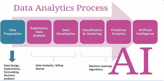 Data Analytics and Artificial Intelligence