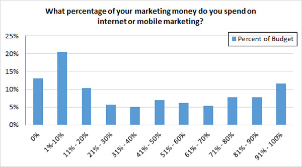 On an average, SMBs spend 46% of their marketing budget on digital marketing.