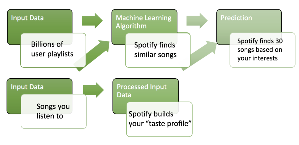 use of NLP in Spotify