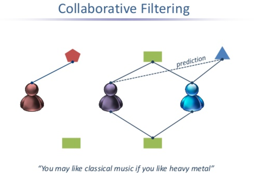 Collaborative filtering in Spotify